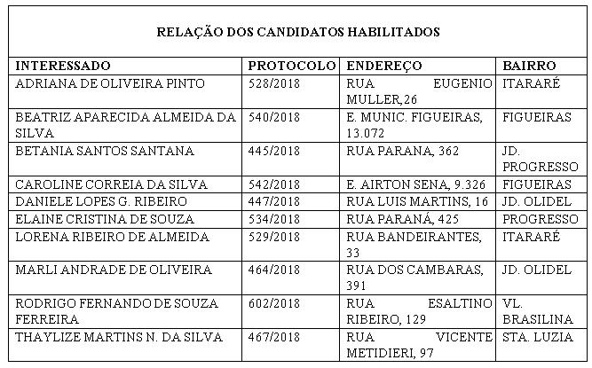 realção de candidatos edital 09-2018