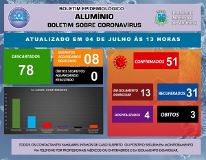 BOLETIM CORONAVIRUS DIA 04 DE JULHO DE 2020