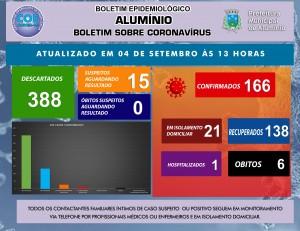 BOLETIM CORONAVÍRUS 04 DE SETEMBRO DE 2020