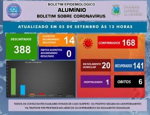 BOLETIM CORONAVÍRUS 05 DE SETEMBRO DE 2020