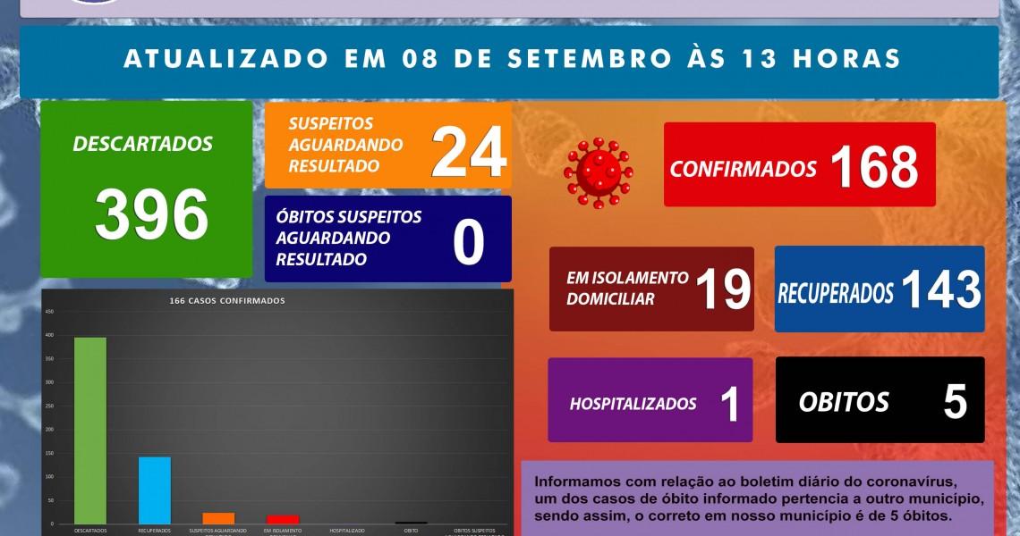 BOLETIM CORONAVÍRUS 08 de setembro de 2020
