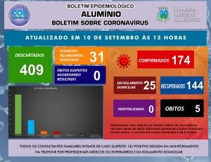 BOLETIM CORONAVÍRUS 10 DE AGOSTO