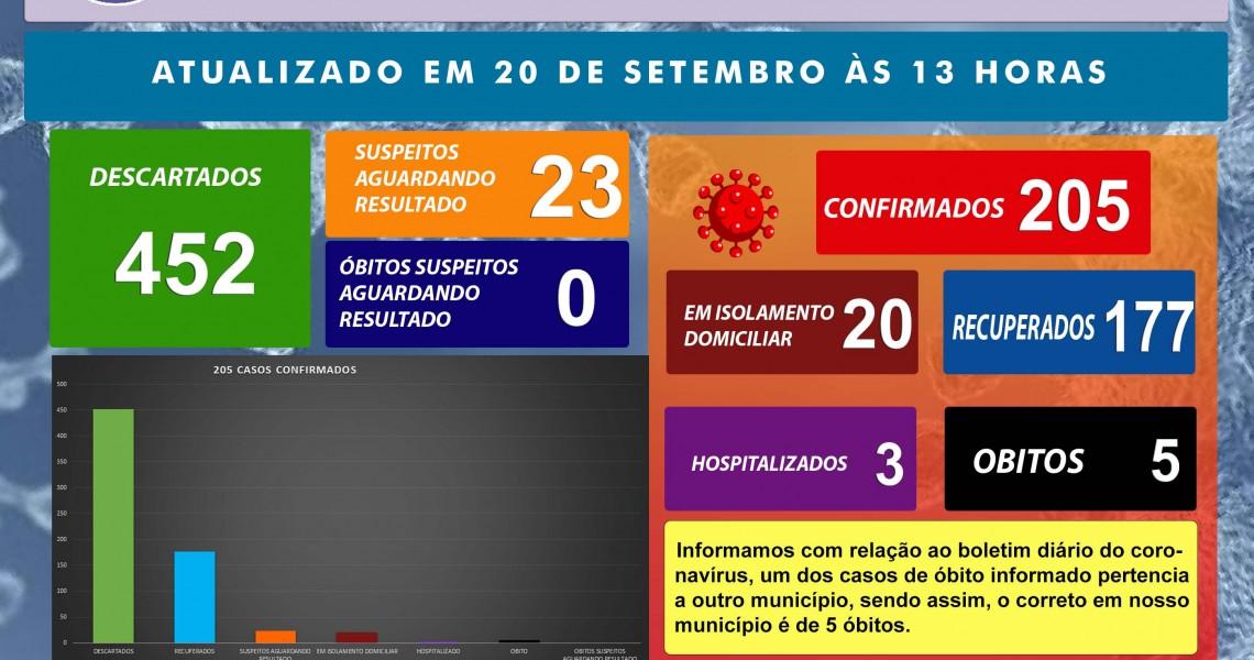 BOLETIM CORONAVÍRUS 20 SETEMBRO 2020