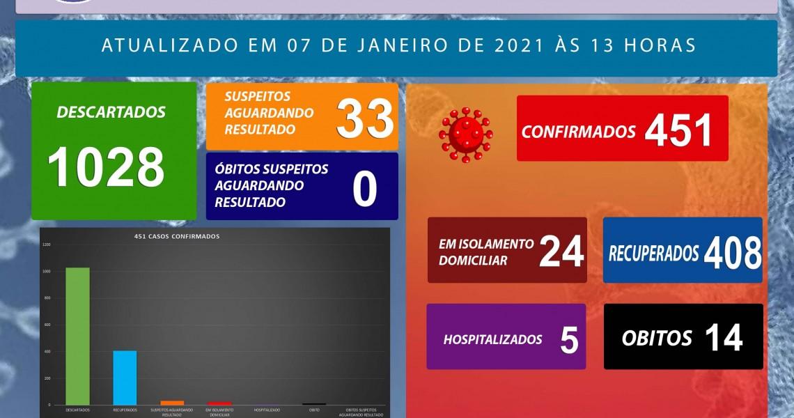 BOLETIM CORONAVÍRUS 07 DE JANEIRO 2021