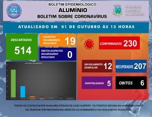BOLETIM CORONAVÍRUS01 DE OUTUBRO DE 2020