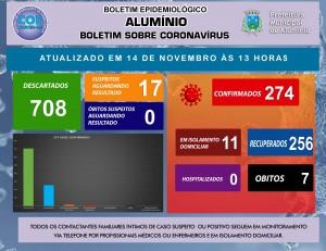 BOLETIM CORONAVÍRUS 14 DE NOVEMBRO