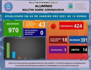 BOLETIM CORONAVÍRUS 04 DE JANEIRO 2021